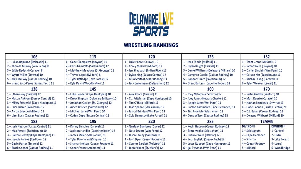 Delaware Live individual wrestling rankings week 3