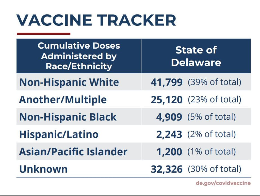 Vaccine administered by Feb. 2